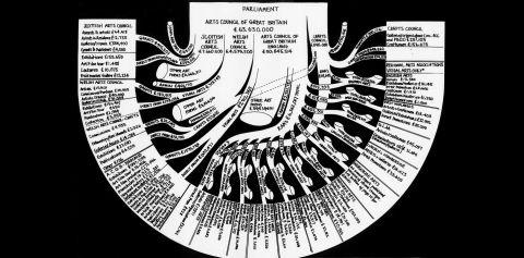 Financial Arteries