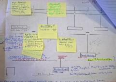 Michael Bland Diagram