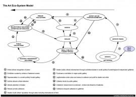 Art eco system model