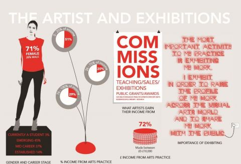 Artists and Exhibitions