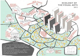 Ecology of the Visual Arts