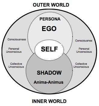 Jung's Model of the Psyche