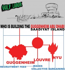 Gulf Labor banner, featured in All The World's Futures exhition, 56th Venice Biennale