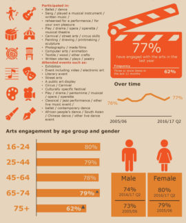 Taking part arts infographic Oct 2015 - Sept 2016