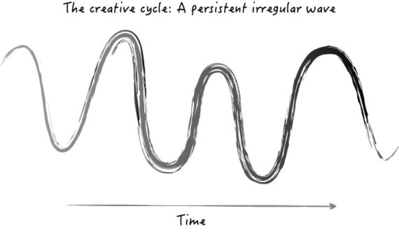 The creative cycle, a persistent irregular wave