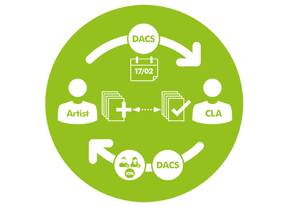 DACS Payback graphic. Courtesy DACS – https://www.dacs.org.uk