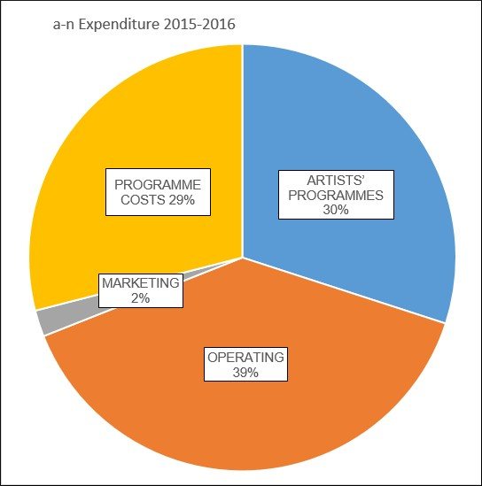 a-n Expenditure 2015-2016