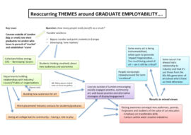 Reoccuring themes around graduate employability