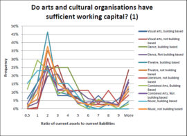 CAPITAL MATTERS – AN ANALYSIS OF FINANCIAL CAPITAL IN THE ARTS COUNCIL ENGLAND RFO DATA