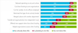 How is your local authority responding to cuts? Courtesy: arts Professional